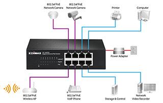 Edimax-Switch